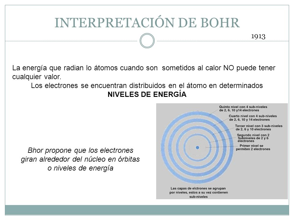INTERPRETACIÓN DE BOHR