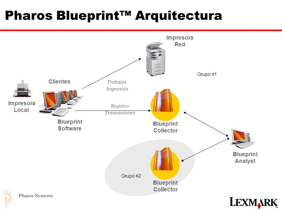 Alianza lexmark pharos systems ppt descargar 10 pharos blueprint arquitectura malvernweather Gallery