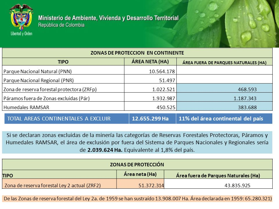 TOTAL AREAS CONTINENTALES A EXCLUIR Ha