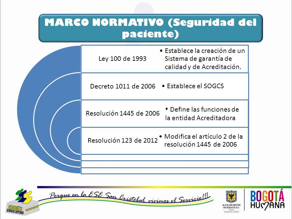 MARCO NORMATIVO (Seguridad del paciente) - ppt descargar