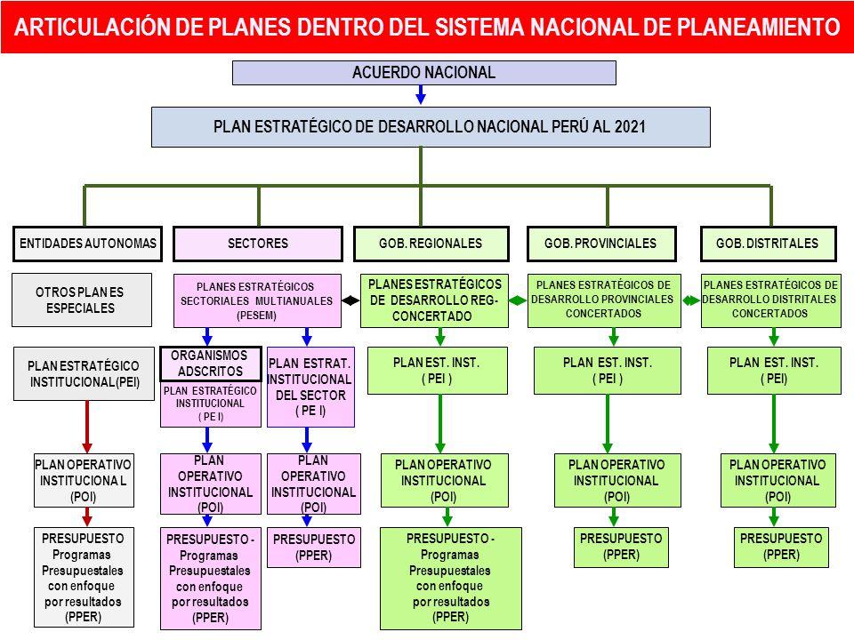 PLANEAMIENTO ESTRATEGICO A NIVEL REGIONAL Y MUNICIPAL - ppt descargar