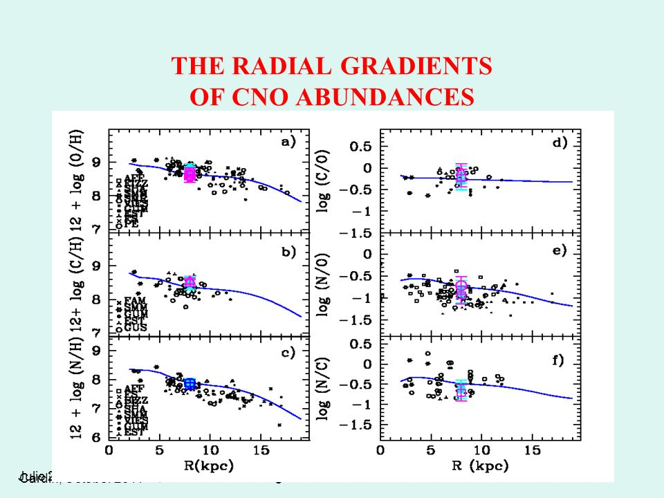 THE RADIAL GRADIENTS OF CNO ABUNDANCES