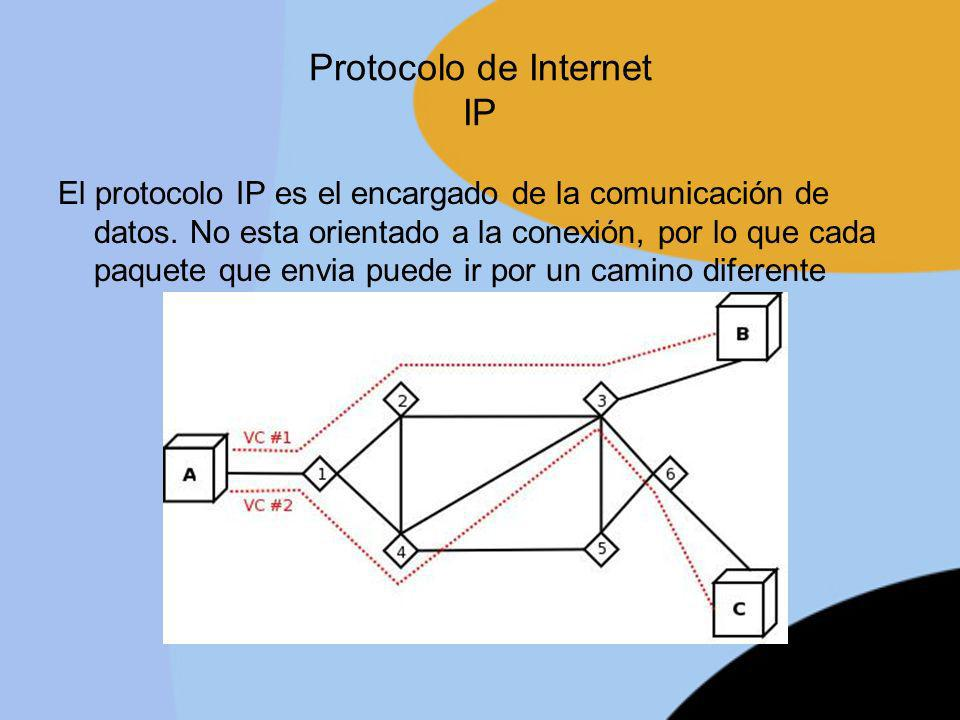 Protocolo de Internet IP