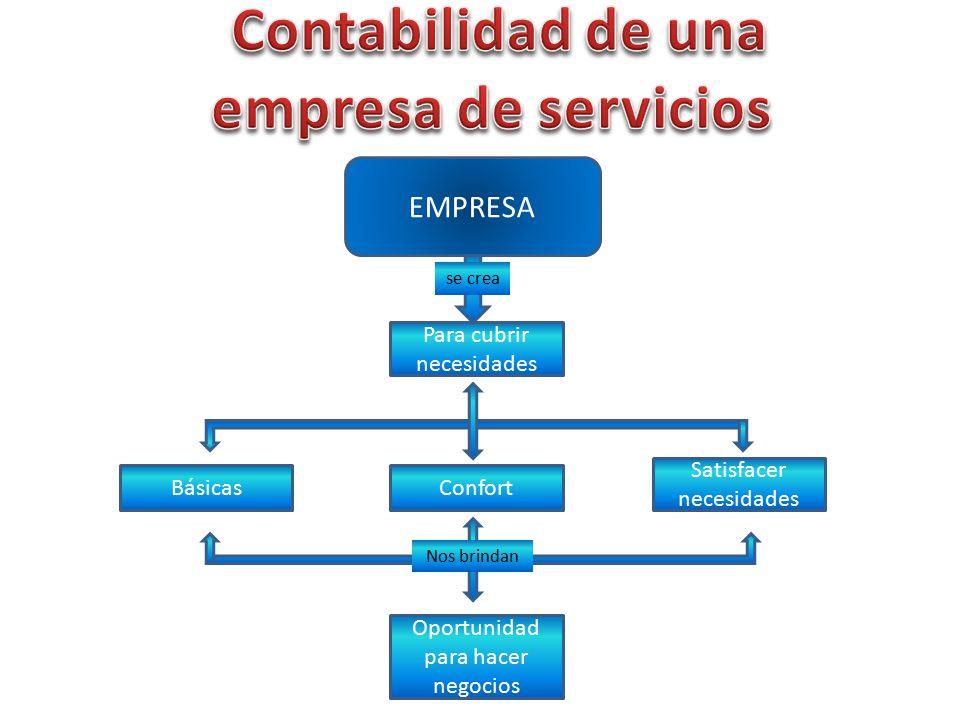 Contabilidad de una empresa de servicios EMPRESA Básicas - ppt descargar