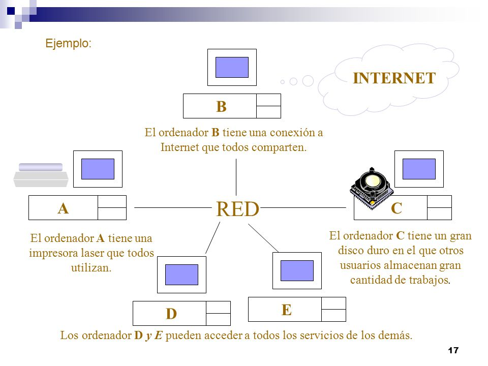 RED B INTERNET A C E D Ejemplo: