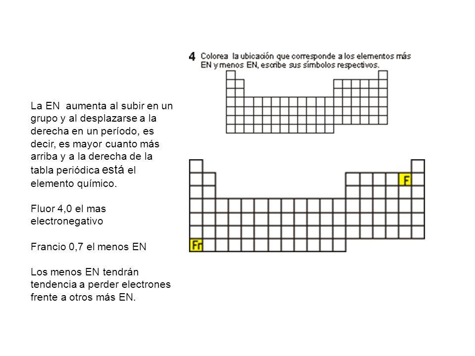 Propiedades peridicas son las propiedades que presentan los 13 la urtaz Choice Image