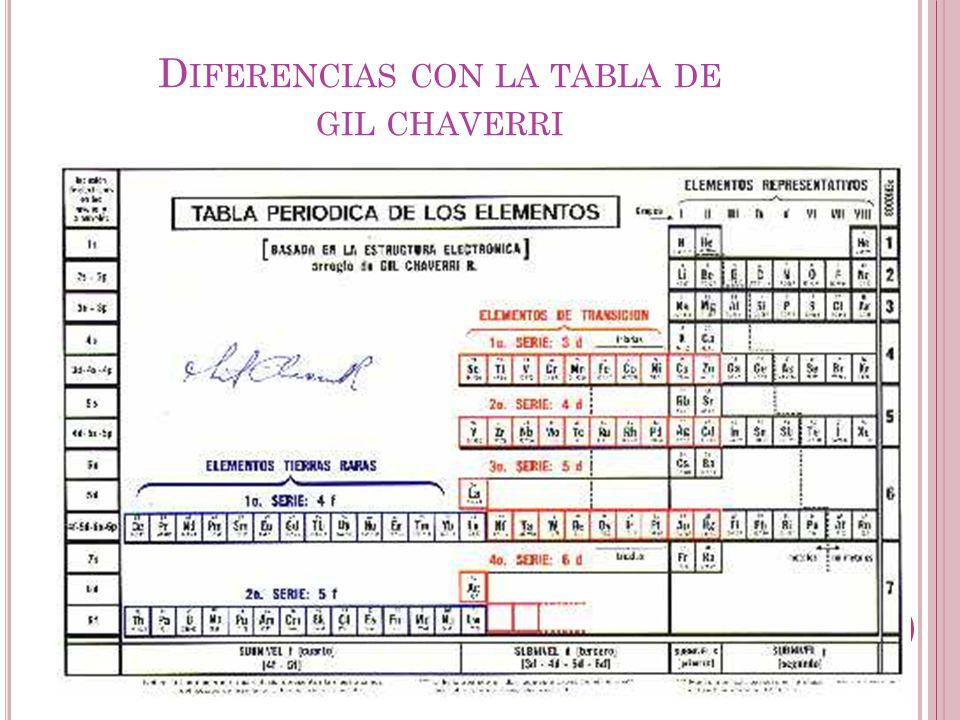 Tabla peridica ppt video online descargar 14 diferencias con la tabla de gil chaverri urtaz Choice Image