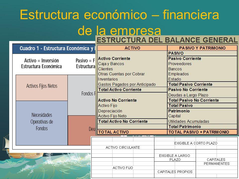 La Estructura Económico Financiera De La Empresa Ppt