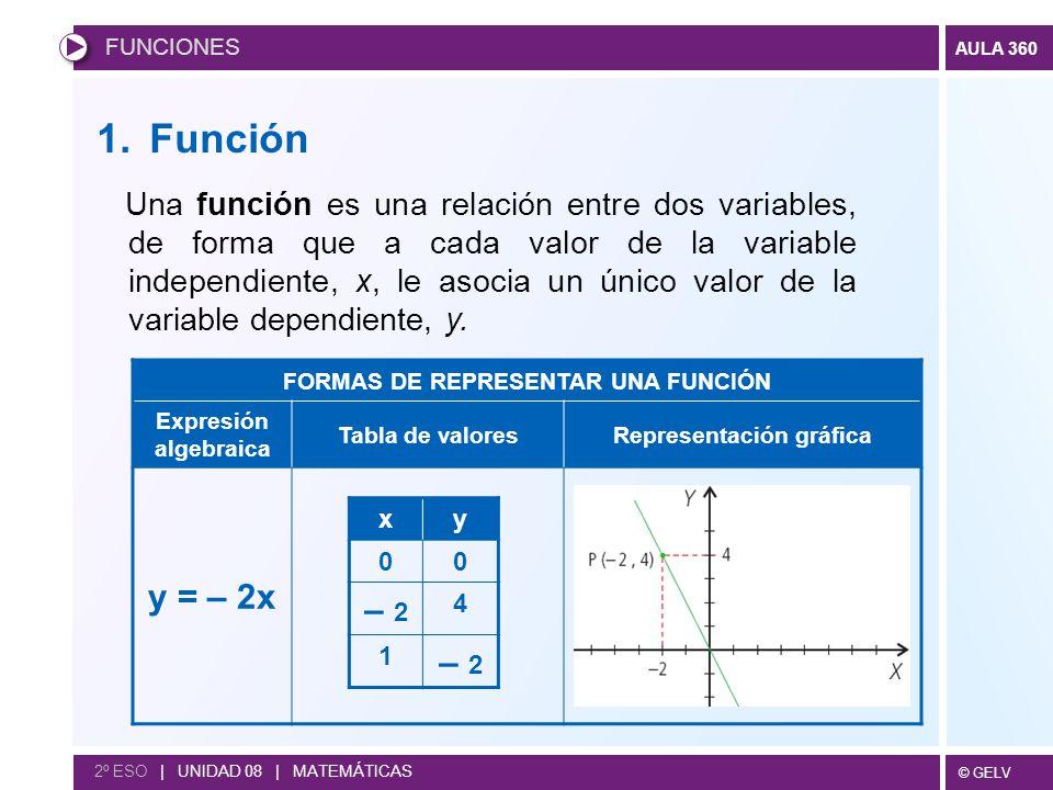 Funciones 1 Función 2 Características De Las Funciones Ppt Descargar