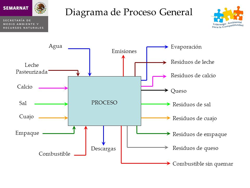 3ccf0528d Diagrama de Proceso General - ppt descargar