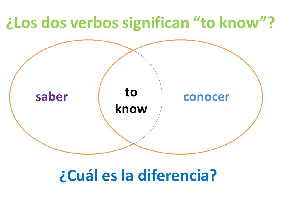 ¿Los dos verbos significan to know