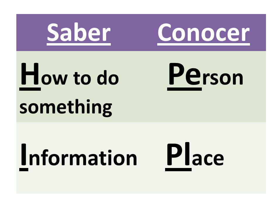 Saber Conocer How to do something Person Information Place
