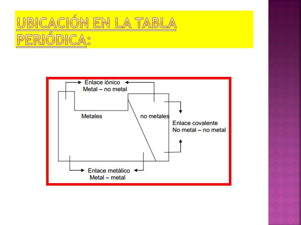Enlaces quimicos ppt descargar 10 ubicacin en la tabla peridica urtaz Choice Image