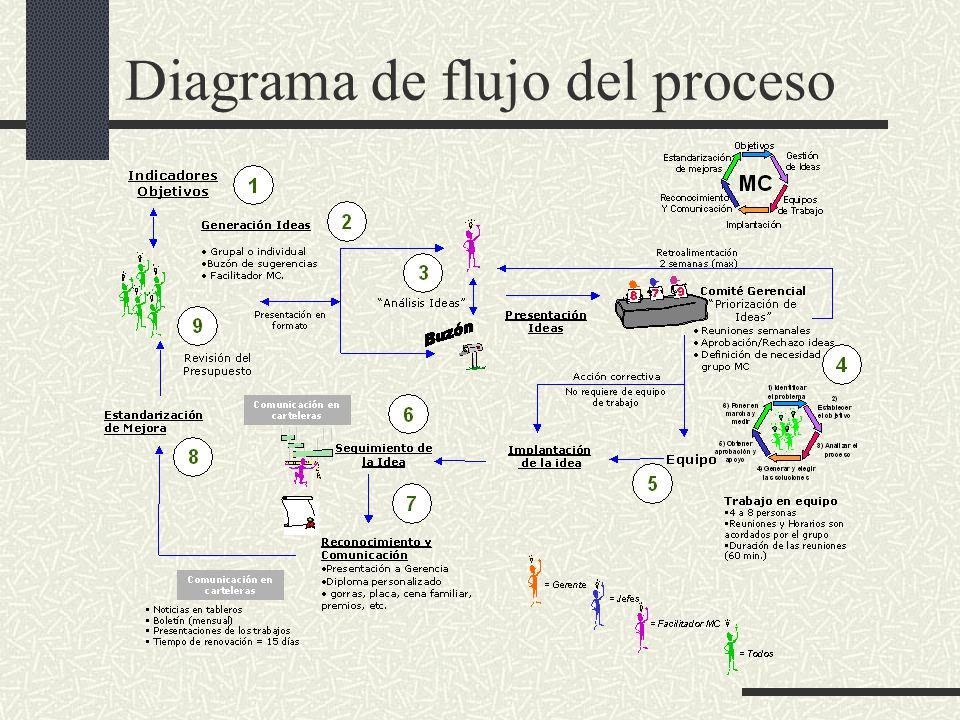 Tesis de grado jaime david vinces rodrguez ppt video online descargar 13 diagrama de flujo ccuart Choice Image
