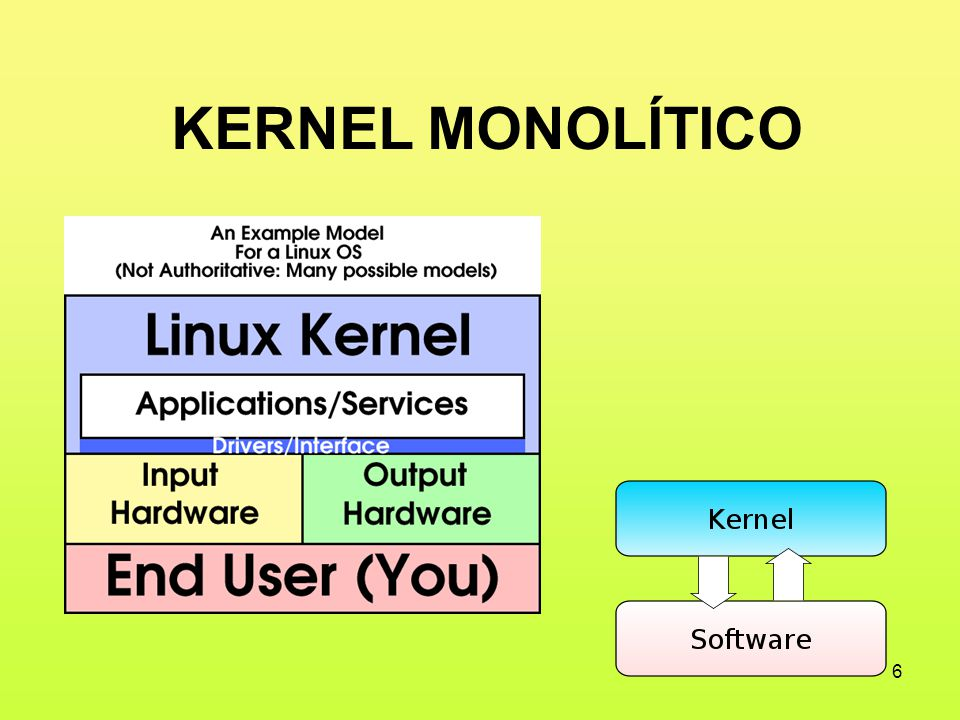 El Núcleo O Kernel Ppt Descargar