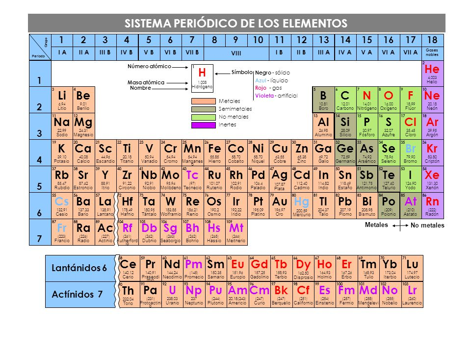 La tabla peridica qumica 4 eso ppt video online descargar 4 sistema urtaz Gallery