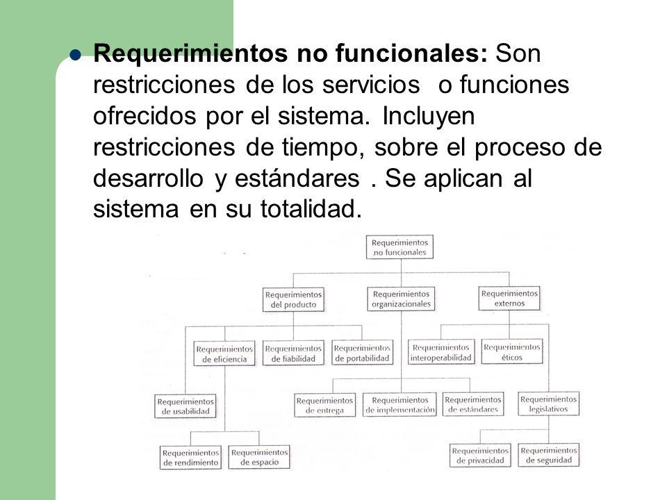 Requisitos funcionales y no funcionales