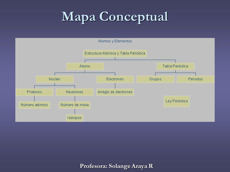 Profesora solange araya r ppt descargar 28 profesora solange araya r mapa conceptual urtaz Gallery
