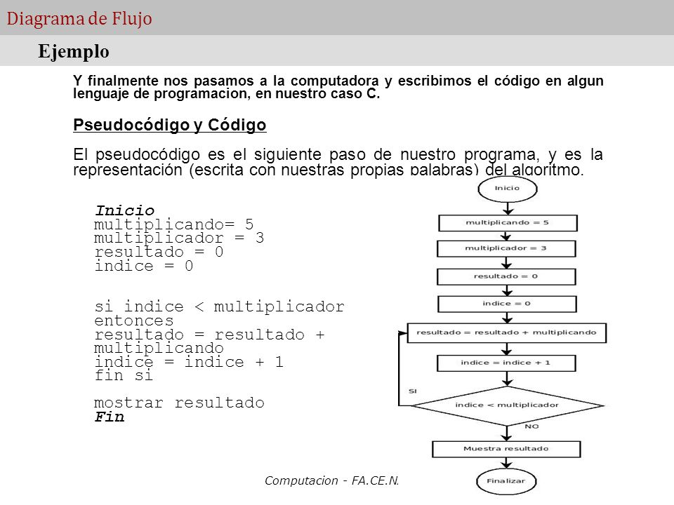 Tema 5 diagramas de flujo computacion face ppt video ejemplo diagrama de flujo pseudocdigo y cdigo ccuart Image collections