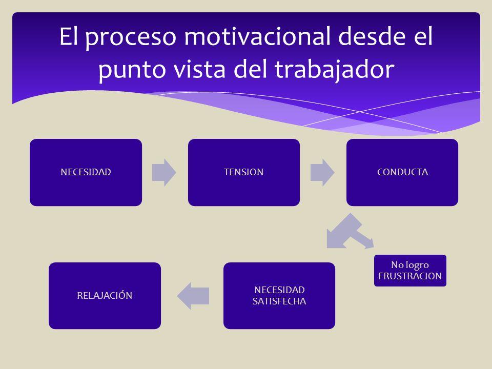 Motivacion Laboral Motivación Son Los Estímulos Que Mueven A
