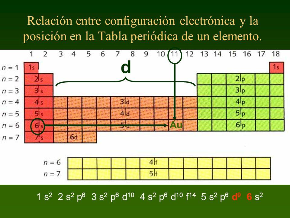 El sistema peridico unidad 4 francisco javier gordillo ortiz ppt relacin entre configuracin electrnica y la posicin en la tabla peridica de un elemento urtaz Images