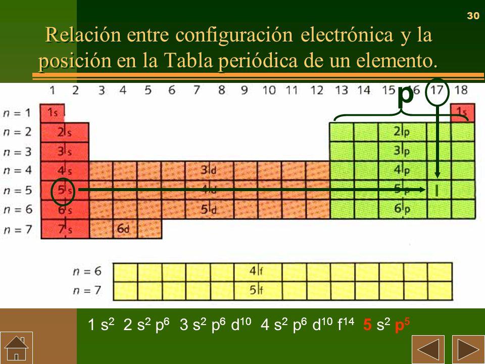 El sistema peridico unidad 4 francisco javier gordillo ortiz ppt 30 relacin entre configuracin electrnica y la posicin en la tabla peridica urtaz Gallery