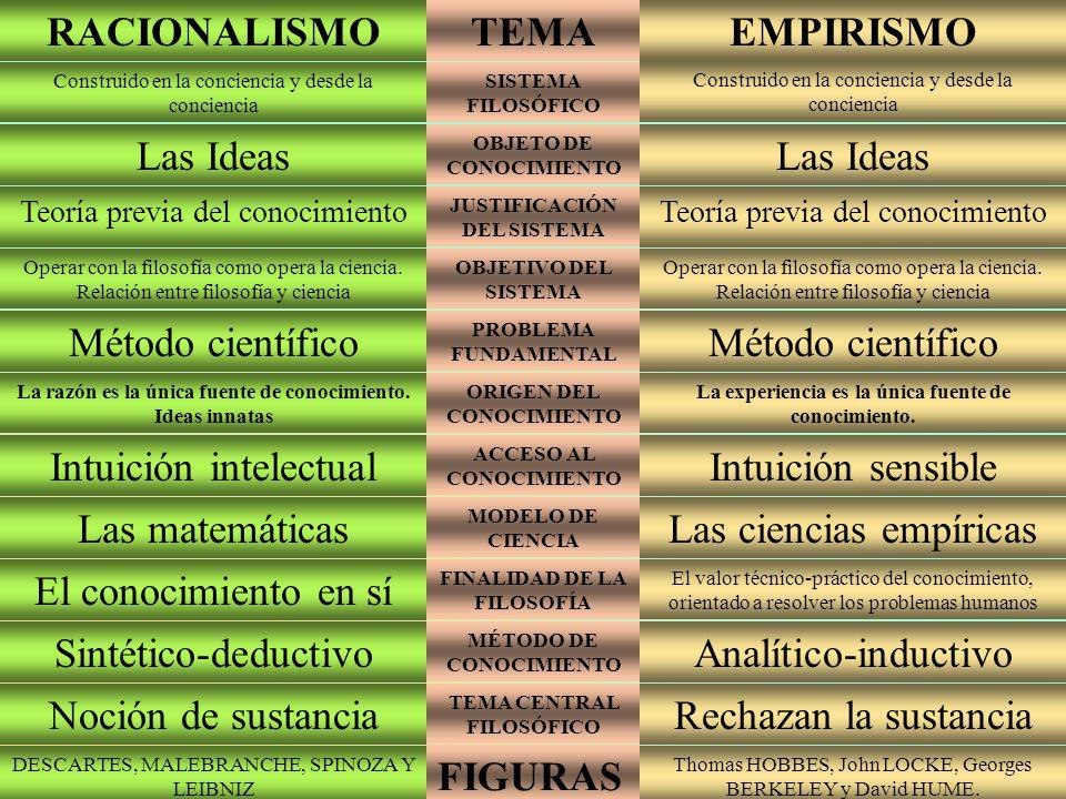 43199b8fa795 Racionalismo y Empirismo Filosofía Colegio Salesiano Don Bosco Prof ...