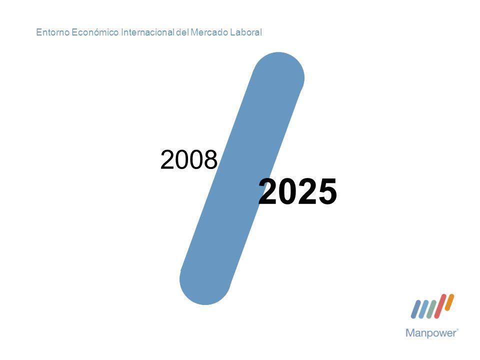 Entorno Económico Internacional del Mercado Laboral - ppt descargar