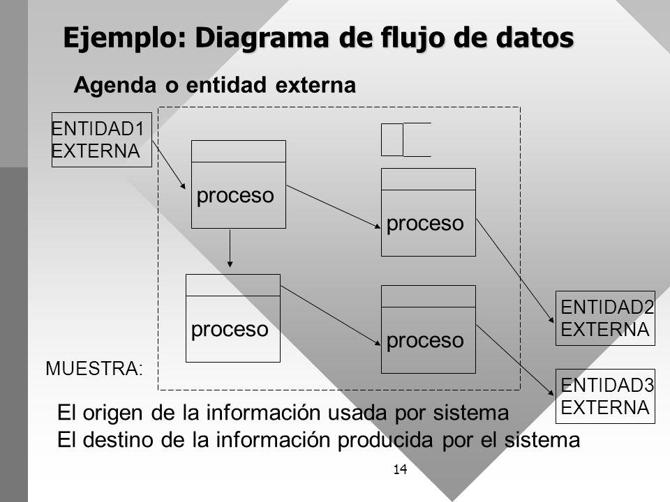 Diagramas de flujo de datos ppt video online descargar ejemplo diagrama de flujo de datos ccuart Image collections