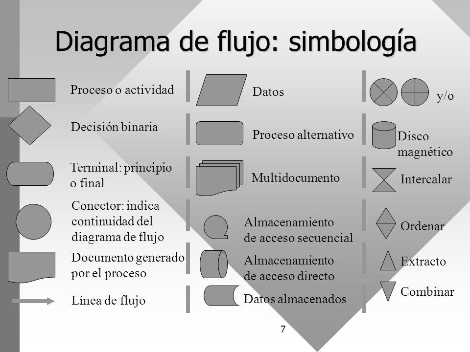 Diagramas de flujo de datos ppt video online descargar 7 diagrama ccuart Gallery