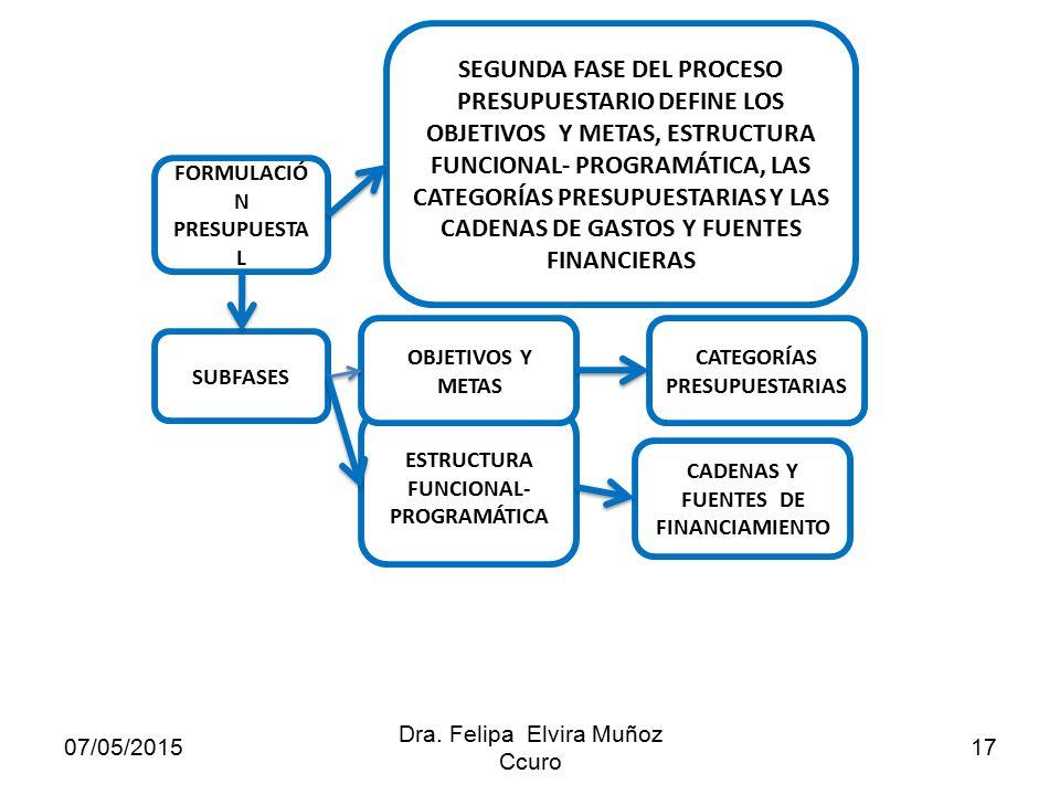 El Proceso Presupuestario Dra Felipa Elvira Muñoz Ccuro
