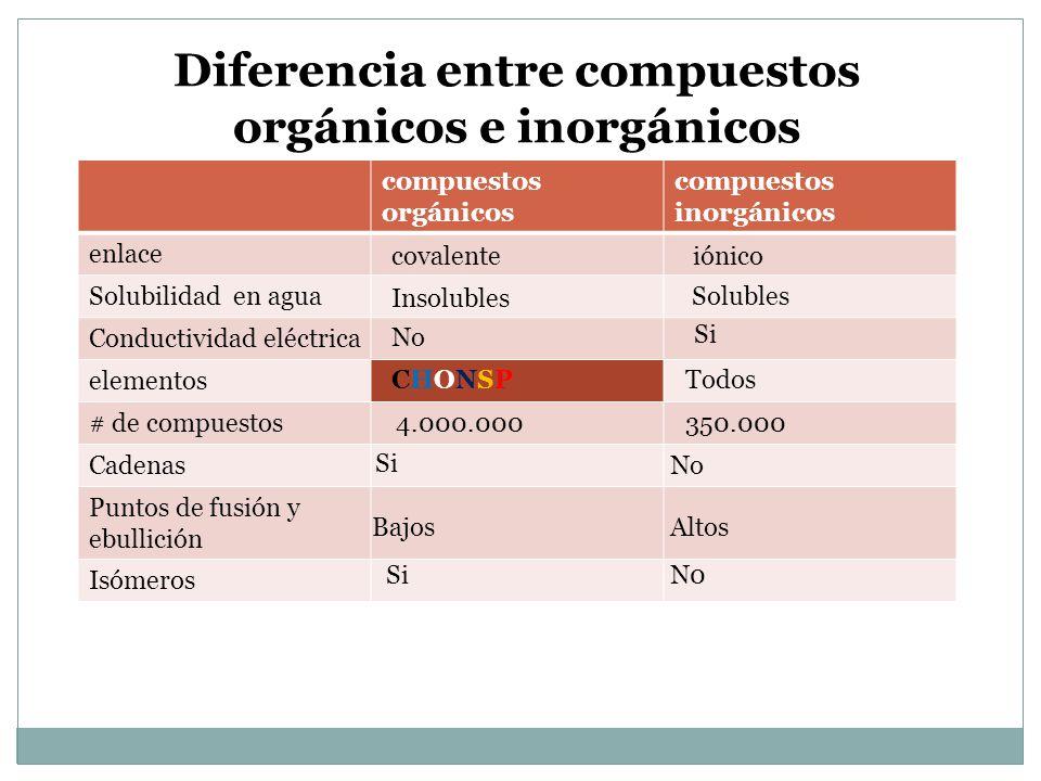 Qumica del carbono ppt descargar diferencia entre compuestos orgnicos e inorgnicos urtaz Choice Image