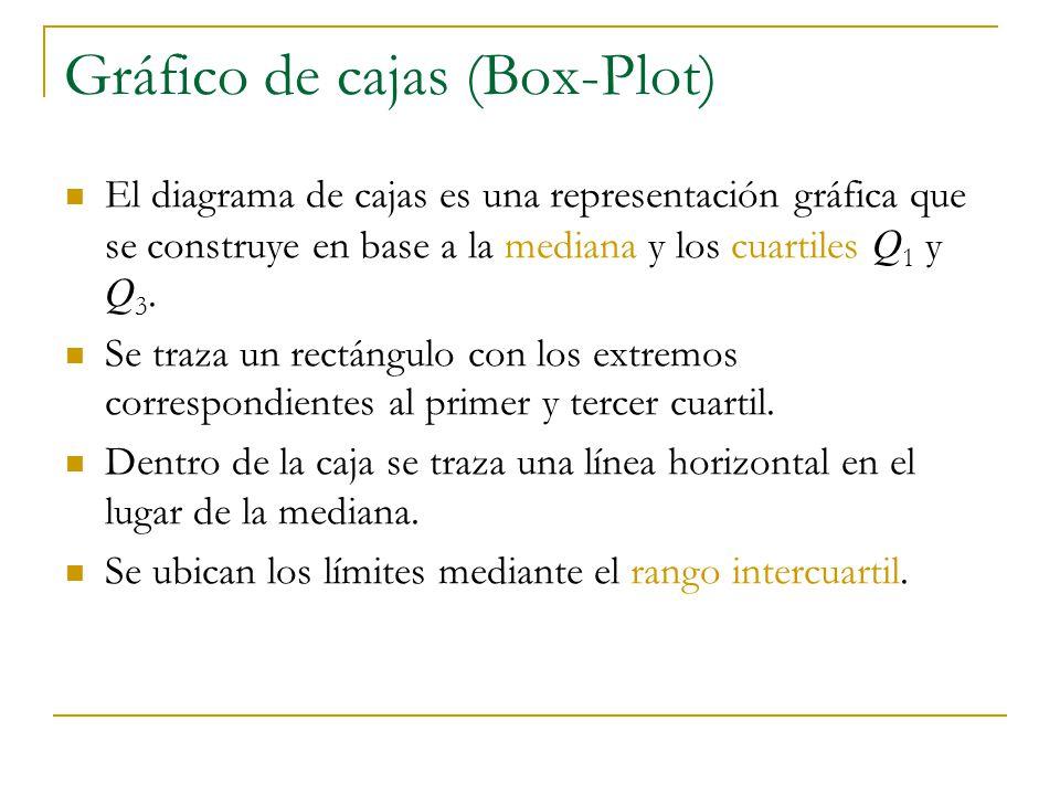 gr fico de tallos y hojas diagrama de cajas ppt descargar rh slideplayer es diagrama de tallo y hojas en excel diagrama de hojas y tallos pdf