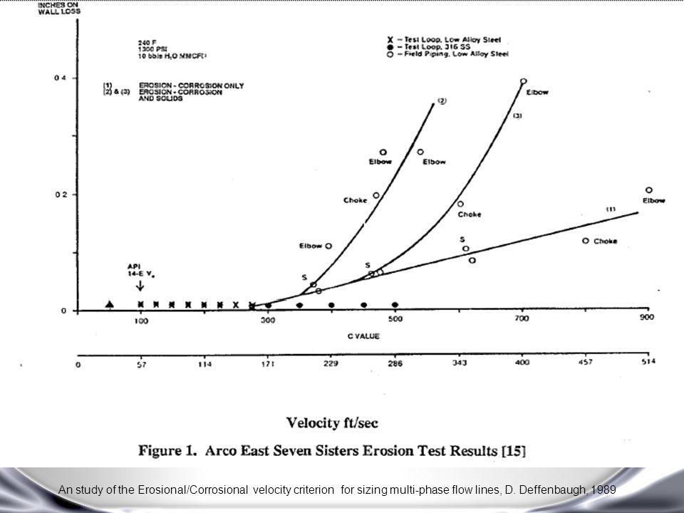 api rp 14e erosional velocity pdf