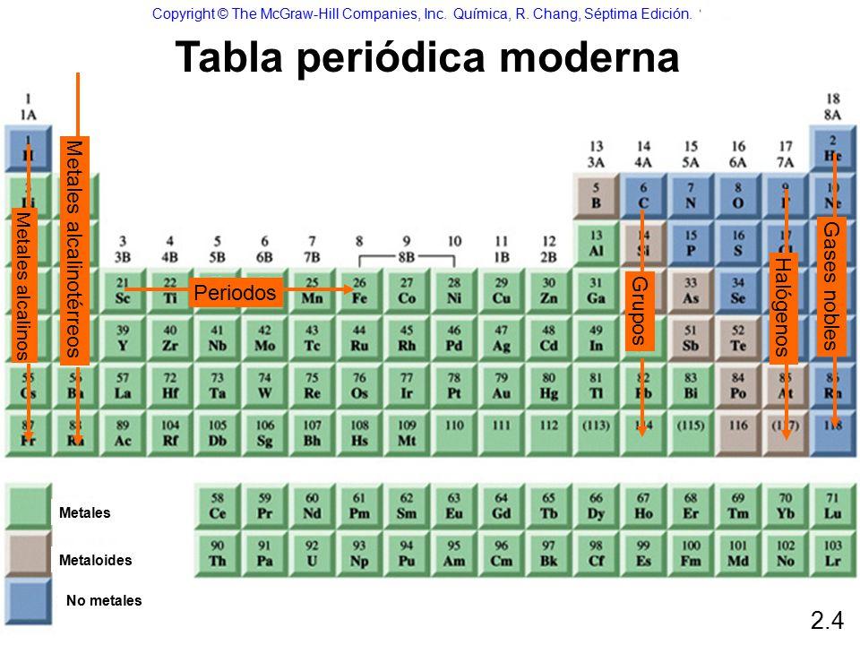 Tomos molculas y iones ppt descargar tabla peridica moderna urtaz Gallery