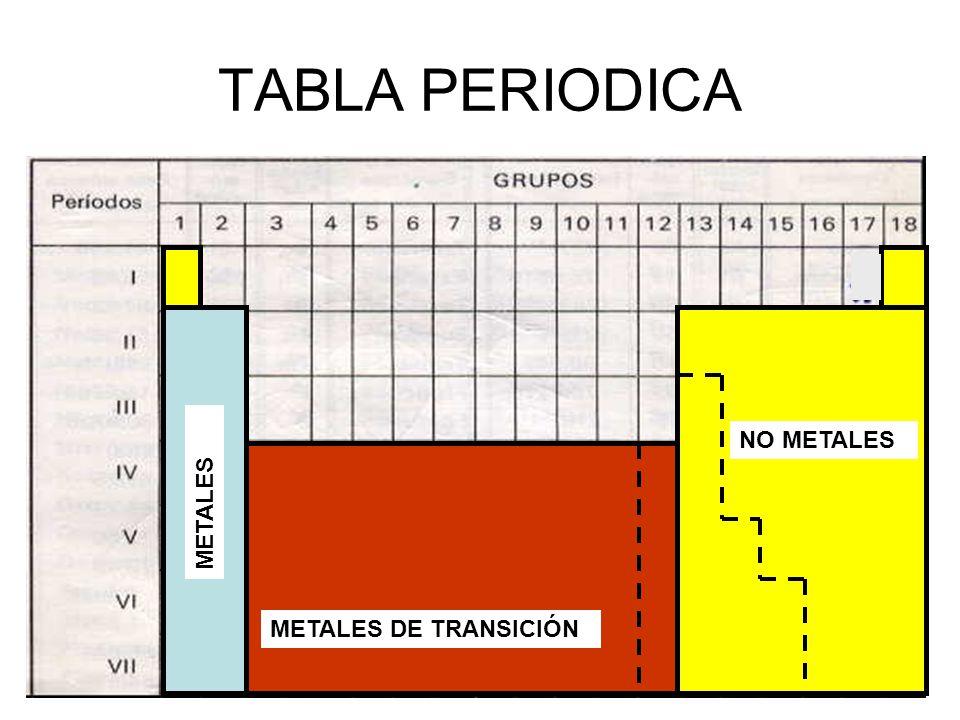 La tabla periodica anionescationes e istopos ppt video online 12 tabla periodica no metales metales metales de transicin urtaz Images