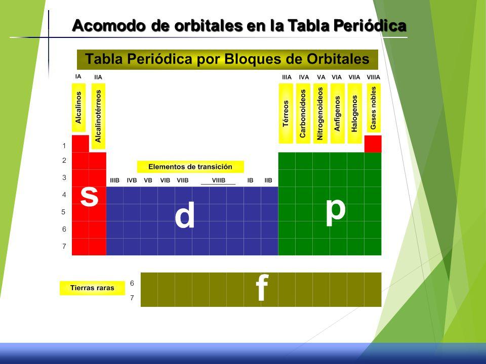 La tabla peridica y propiedades quimicas ppt video online descargar 19 acomodo de orbitales en la tabla peridica urtaz Choice Image