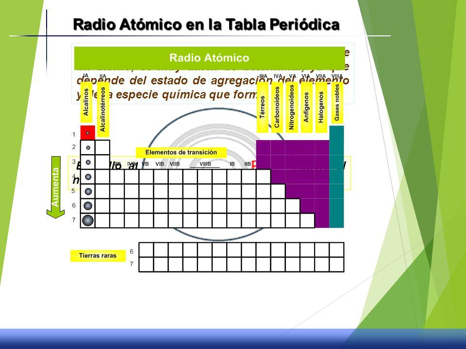 La tabla peridica y propiedades quimicas ppt video online descargar radio atmico en la tabla peridica urtaz Choice Image