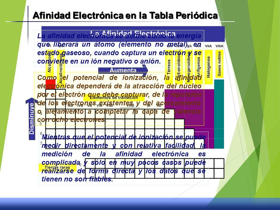 La tabla peridica y propiedades quimicas ppt video online descargar afinidad electrnica en la tabla peridica urtaz Image collections