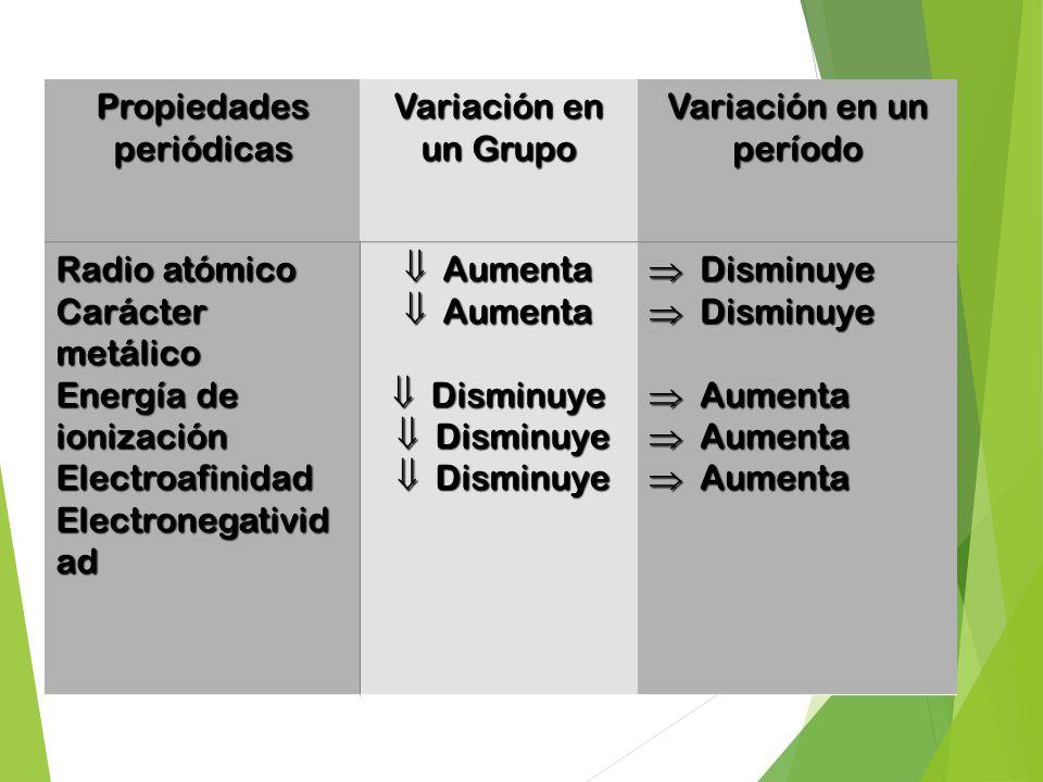 La tabla peridica y propiedades quimicas ppt video online descargar propiedades peridicas variacin en un grupo variacin en un perodo urtaz Image collections