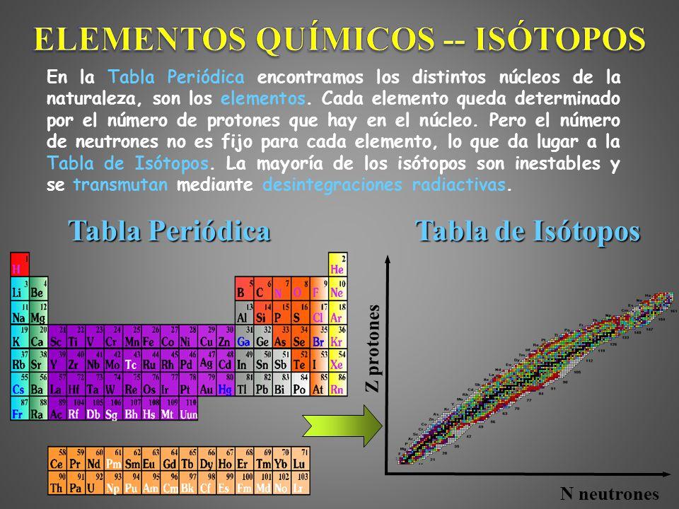Entendiendo la radiactividad radiactividad natural en directo 3 elementos qumicos istopos en la tabla peridica urtaz Choice Image