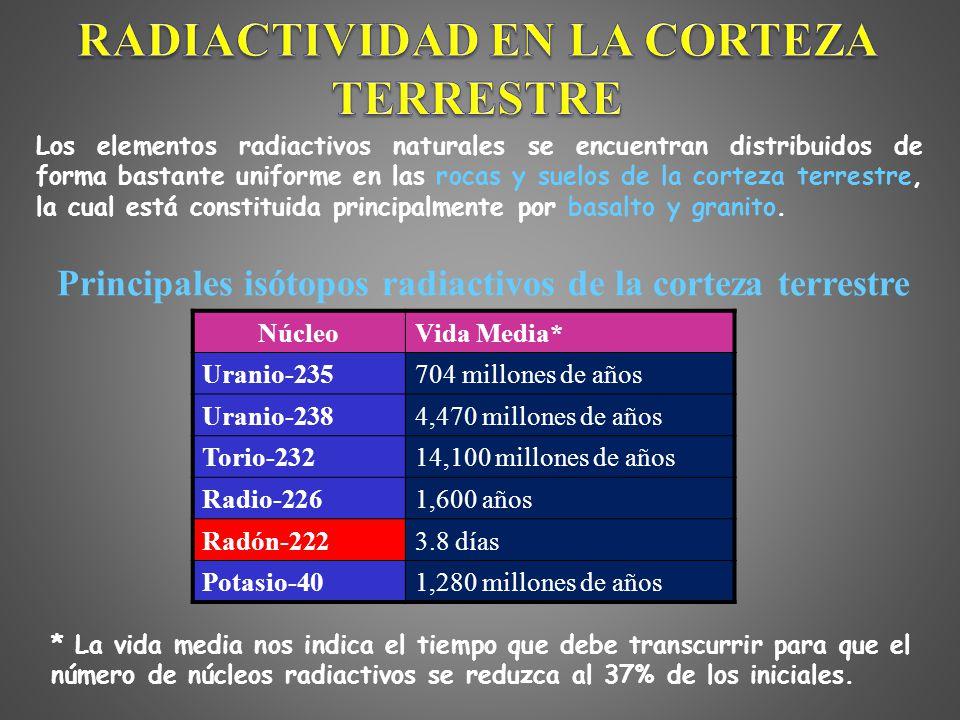 Entendiendo la radiactividad radiactividad natural en directo 7 radiactividad en la corteza terrestre los elementos radiactivos urtaz Choice Image