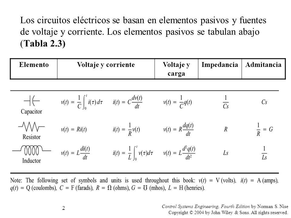 Circuito Rlc Ecuaciones Diferenciales : Sistemas de control fundamentos modelado ppt video