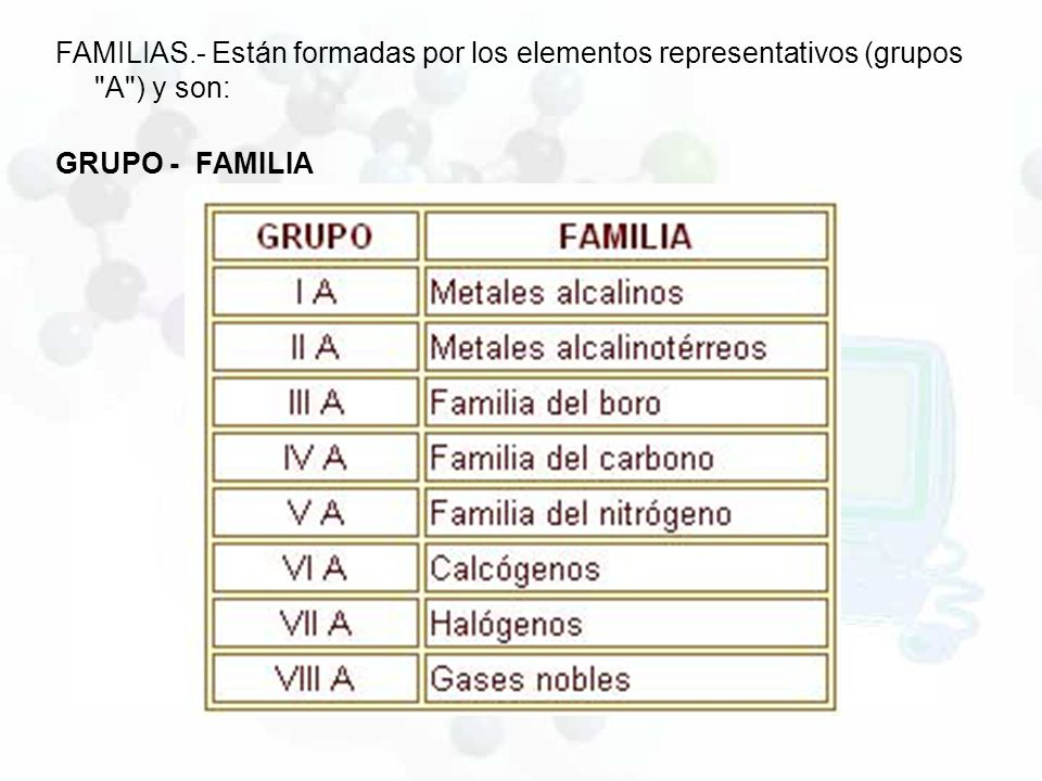 Tabla periodica ley periodica ppt video online descargar 3 familias urtaz Image collections