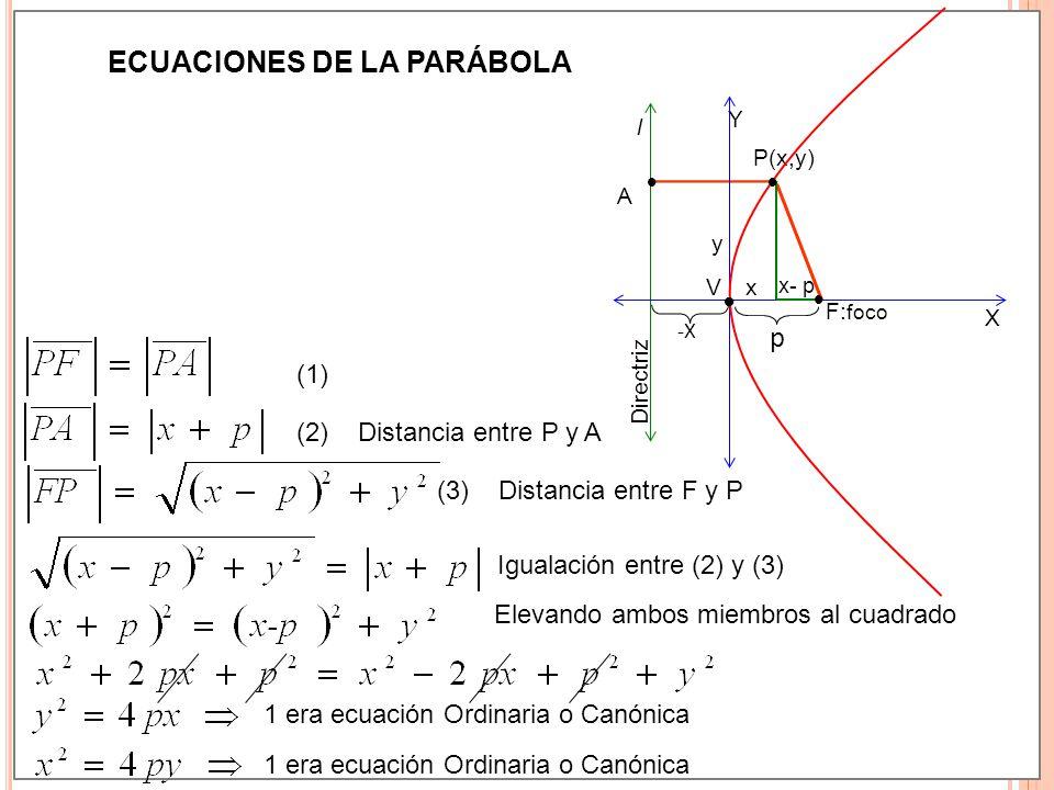 La Parabola Tema 9 F Eje Focal X Segunda Ecuacion Ordinaria Ppt