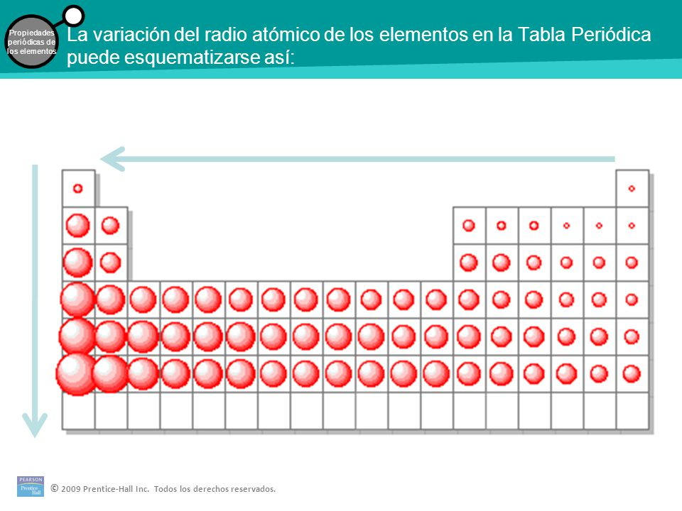 Desarrollo de la tabla peridica los elementos en el mismo grupo por 13 la variacin del radio atmico de los elementos en la tabla peridica puede esquematizarse as urtaz Images