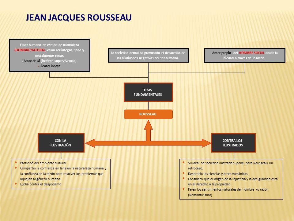 Jean Jacques Rousseau El Ser Humano En Estado De Naturaleza