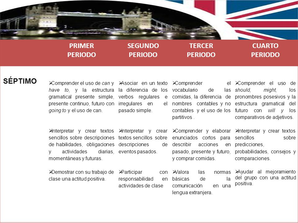 Planning Of The English Area Ppt Descargar