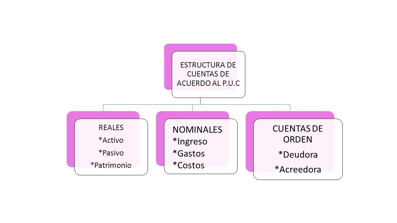 Mapas Conceptuales Sharon Córdoba Juan Camilo Rendón Daniela