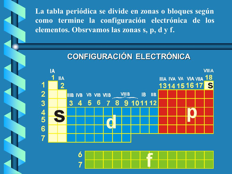 I a metales alcalinos li na k rb cs fr familia de los grupo litio la tabla peridica se divide en zonas o bloques segn como termine la configuracin electrnica de urtaz Images